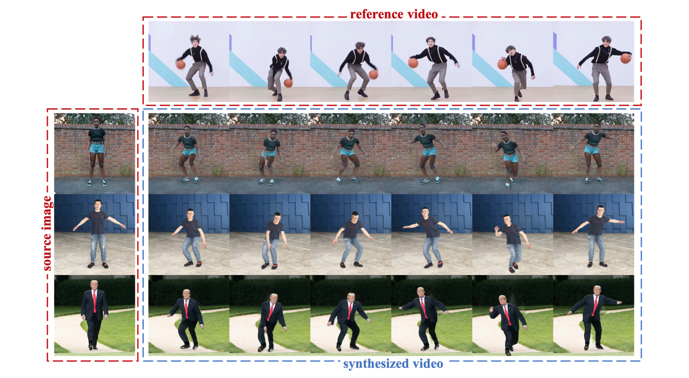 Impersonator++ Human Image Synthesis—Smarten Up Your Dance Moves!