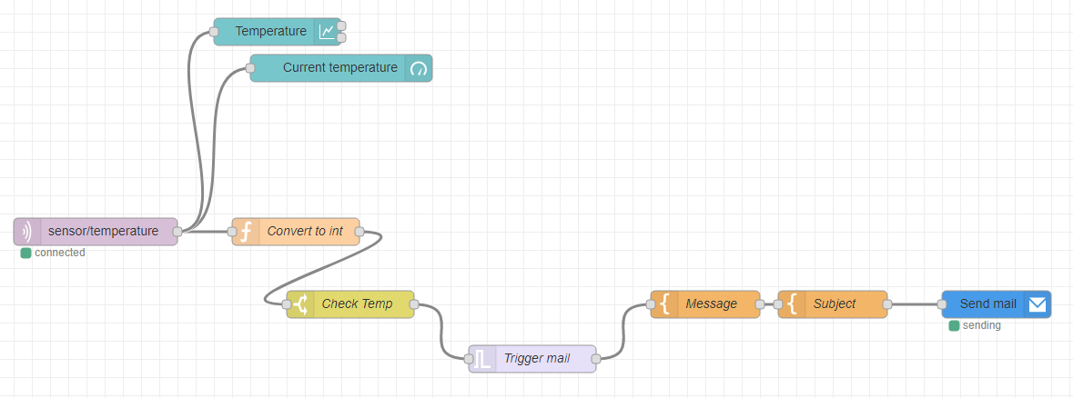 Node-RED flow for checking the temperature and sending an email