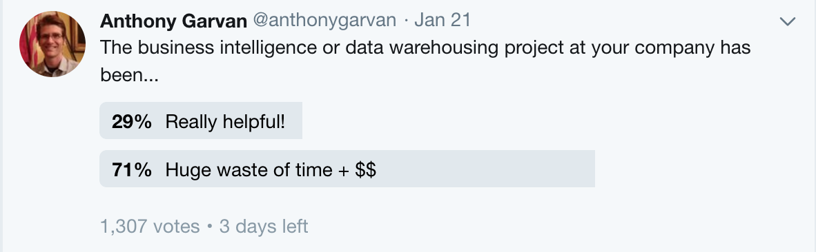 "Twitter polls are far from scientific, but it's clear that some of the most established products of the business analytics industry are big losers from the customer perspective. I would be shocked if newer ""Big Data"" projects fared any better."