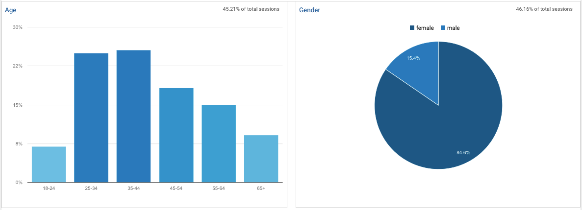 Demographics Overview report from Google Analytics