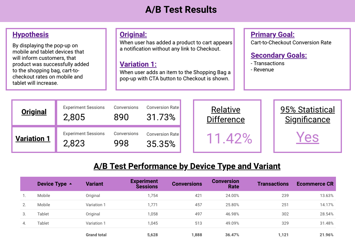 A/B Test report in Data Studio