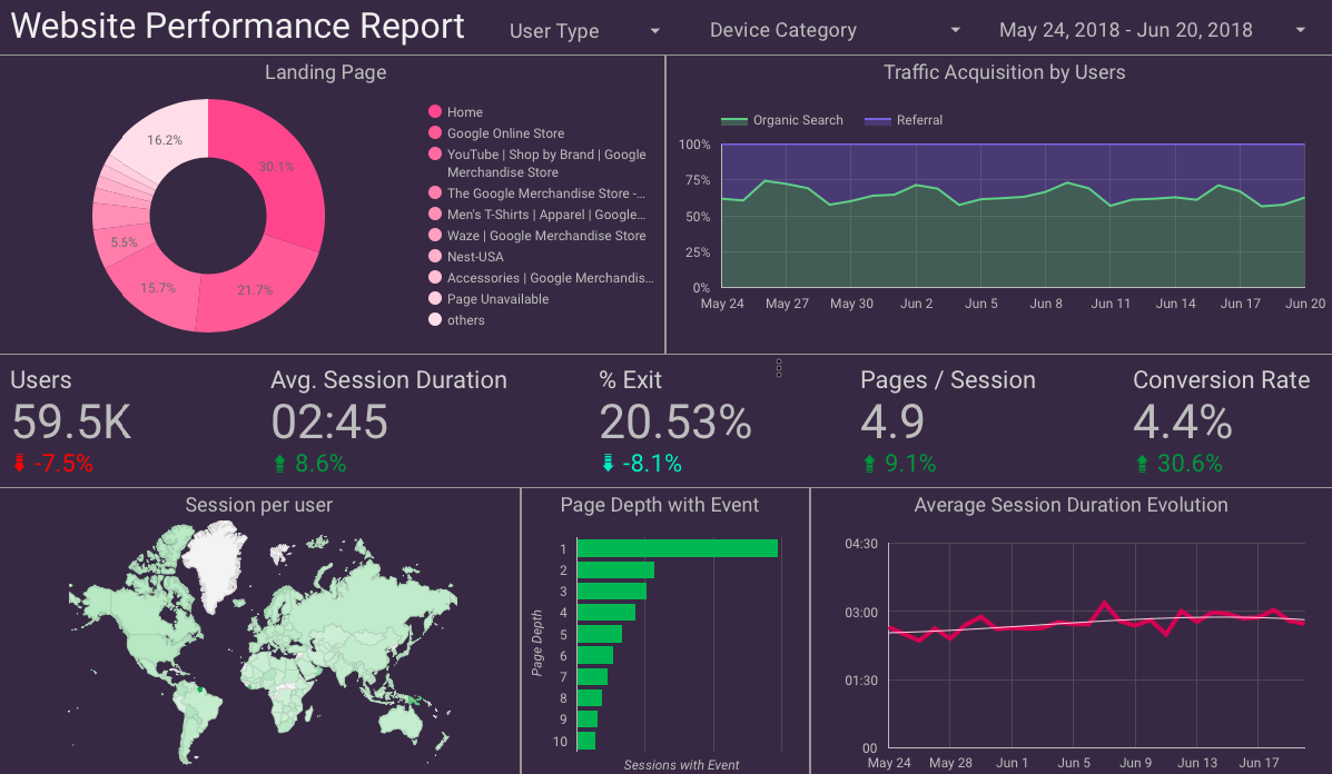 Website Performance Report by Sample Google Analytics data