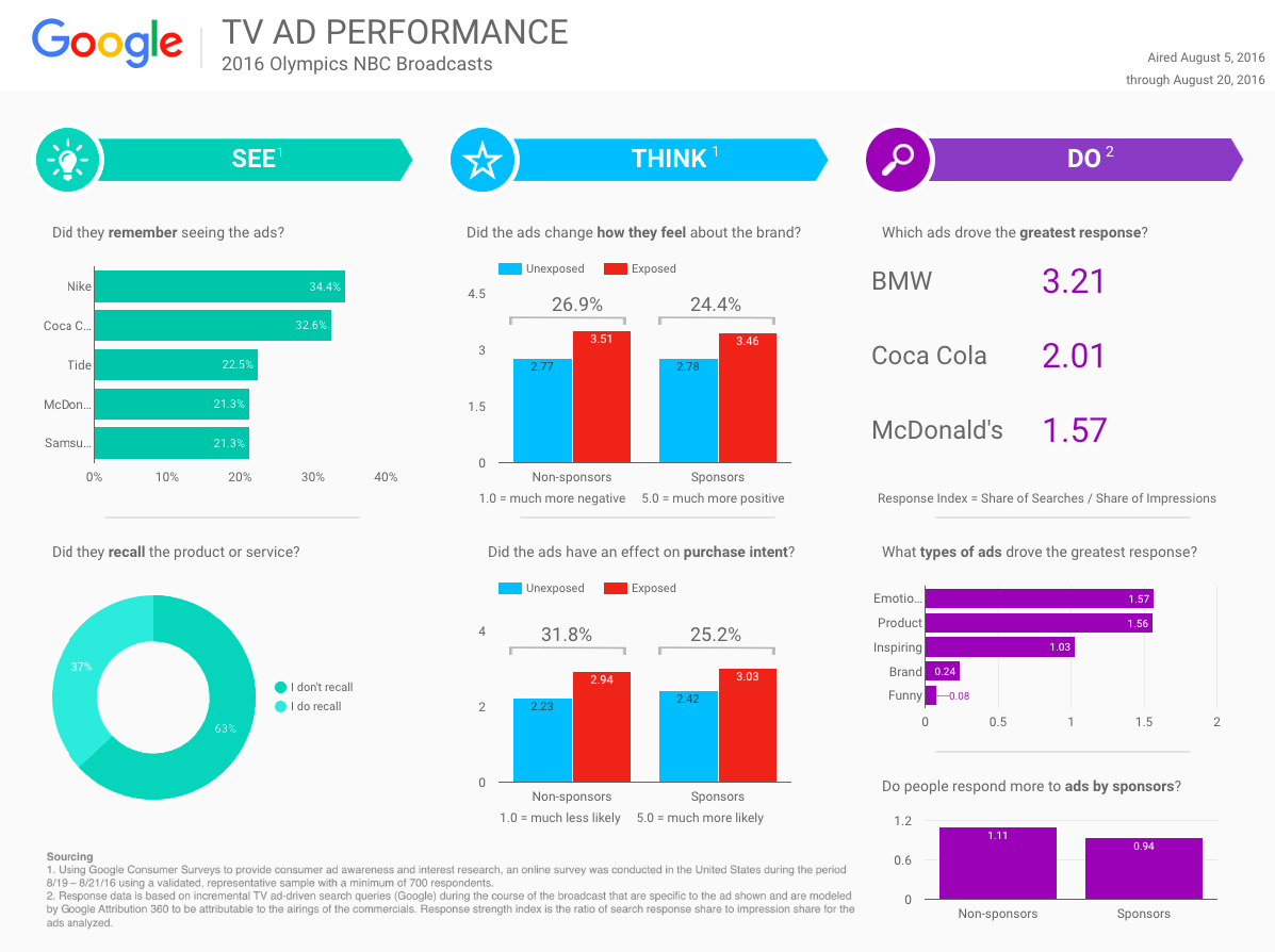 Google Data Studio template - TV Ad Performance report