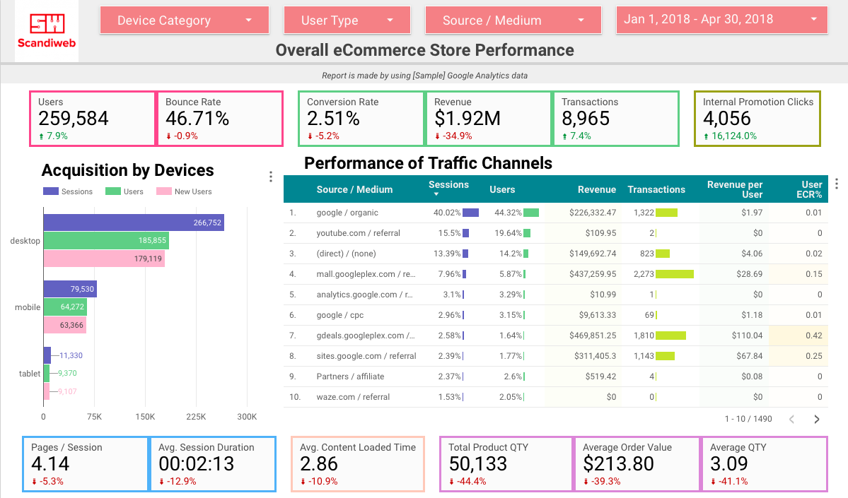 eCommerce Store Performance by Sample Google Analytics data