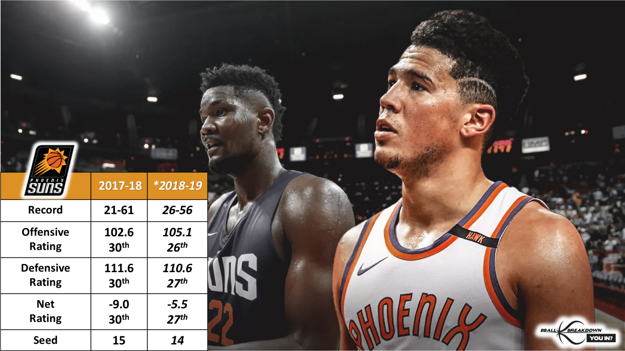 ac76947641a1 2018–19 Western Conference Win Projections – Shane Young – Medium