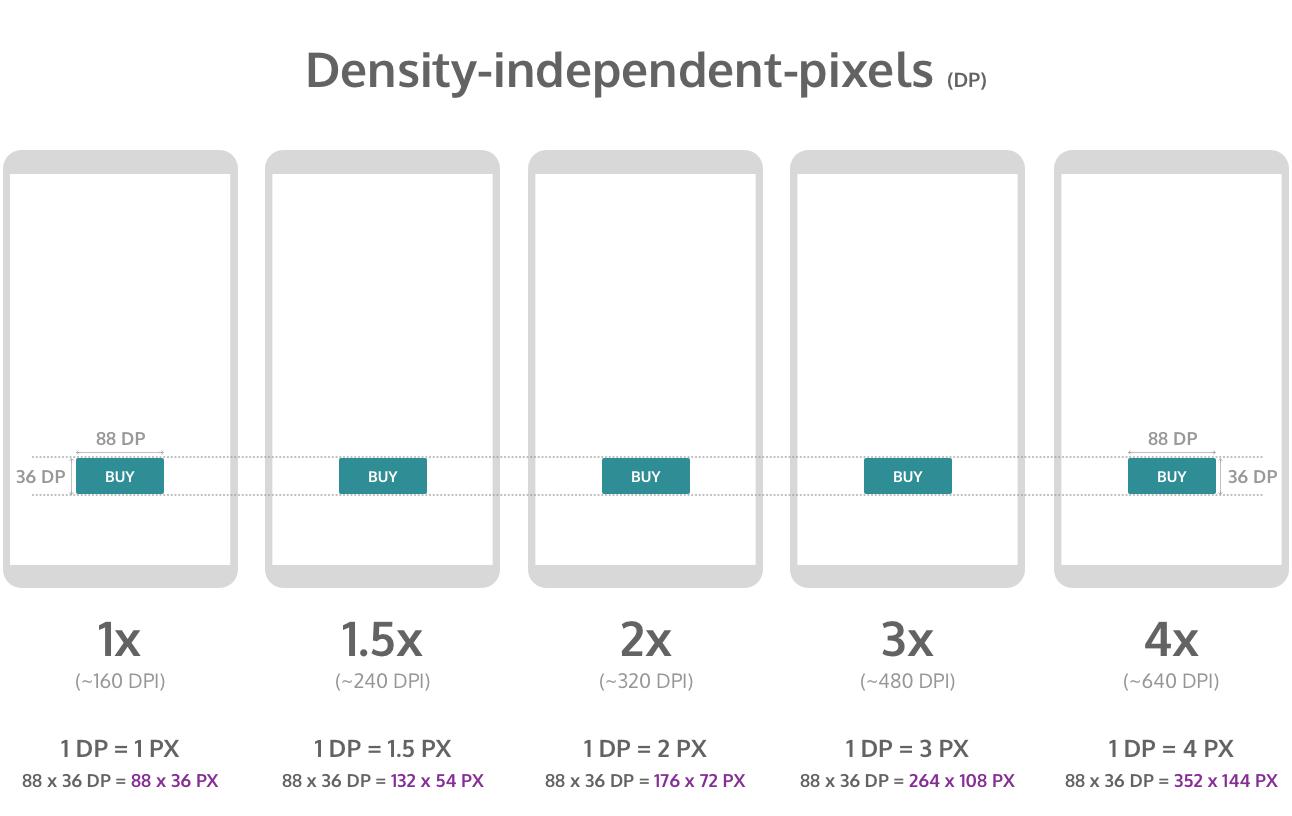 59416fc4421 Designing for multiple screen densities on Android – Prototypr