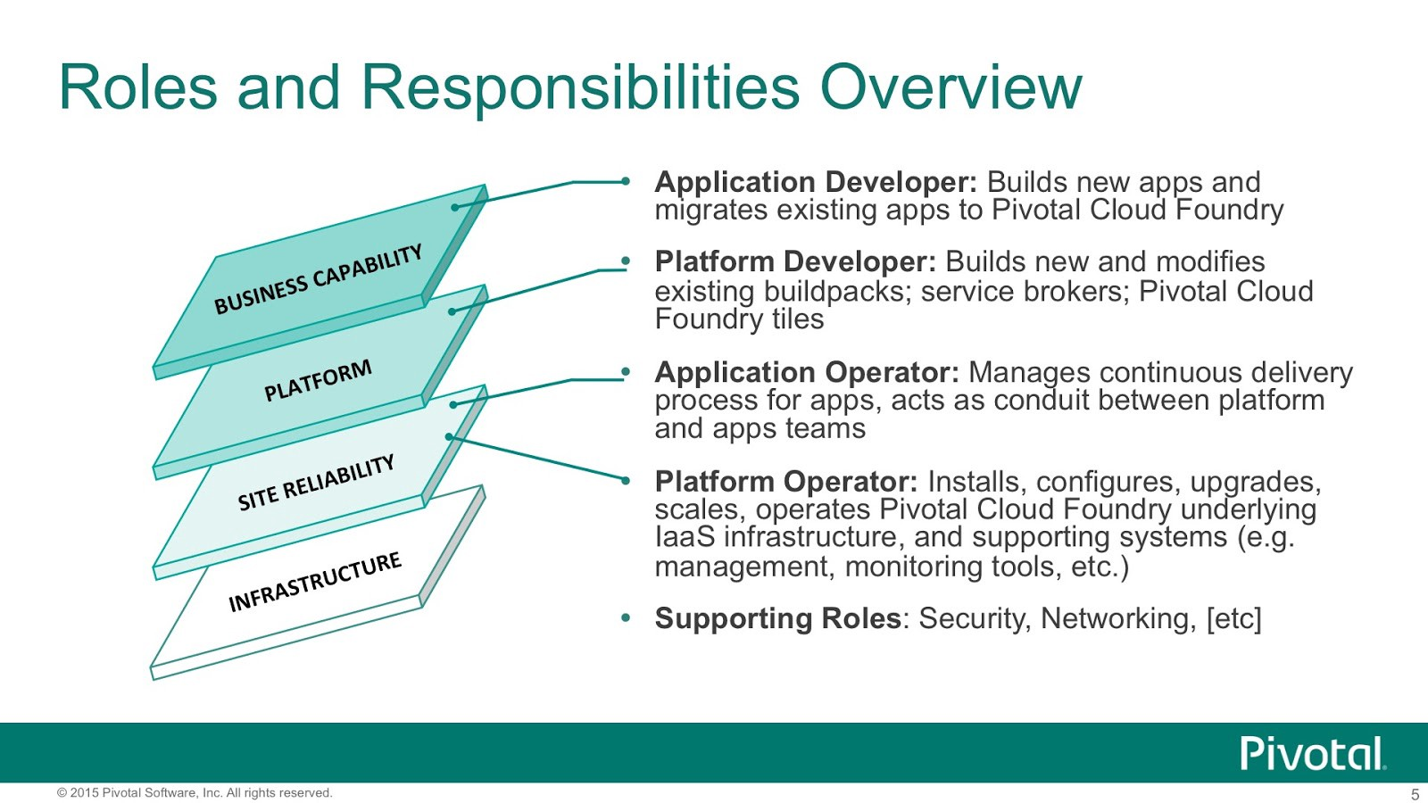 Roles and Responsibilities for DevOps and Agile Teams – Coté