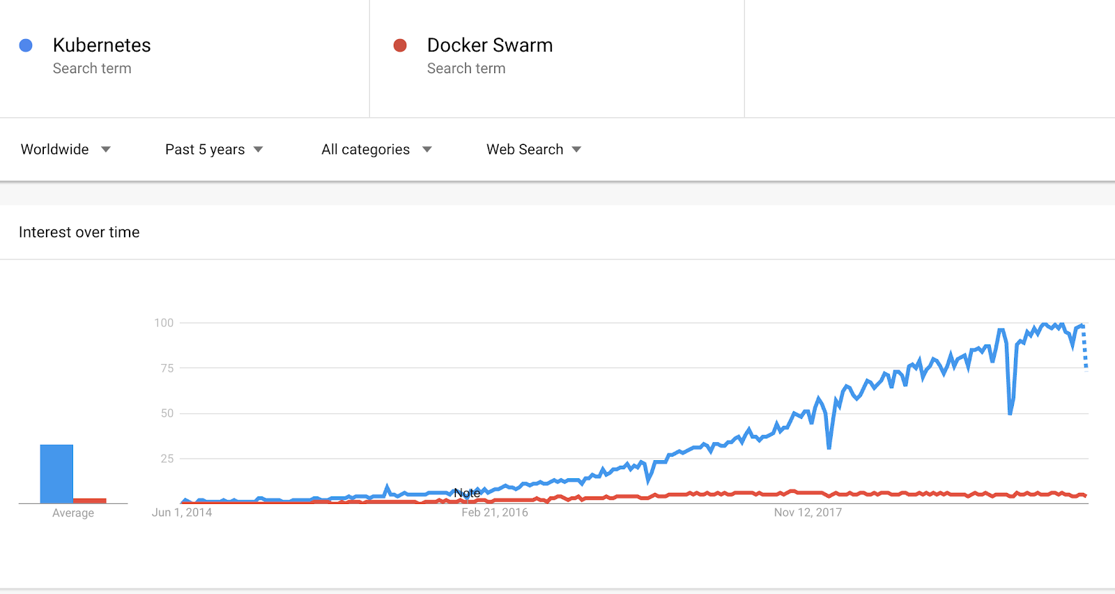 Docker Swarm or Kubernetes?'': Is It the Right Question to