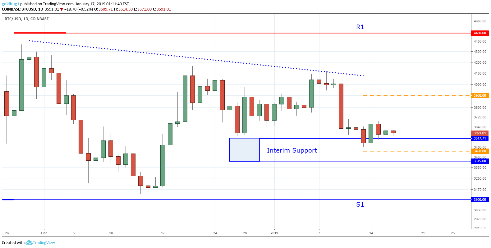 Bitcoin — The Silence is Deafening – tradingview – Medium
