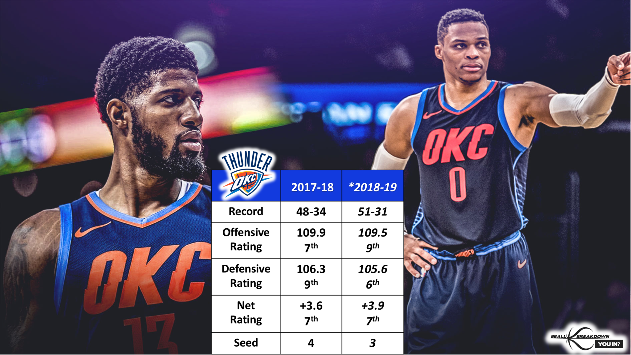 567ce223a6f6 Betting on the Thunder to exceed 50 wins should have everyone nervous.  Oklahoma City is just one of those teams that makes you want to jump on  board during ...