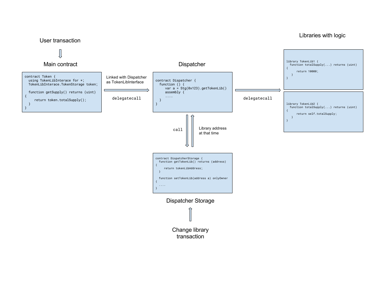 How to Write Upgradable (Versioned) Smart Contracts in ...