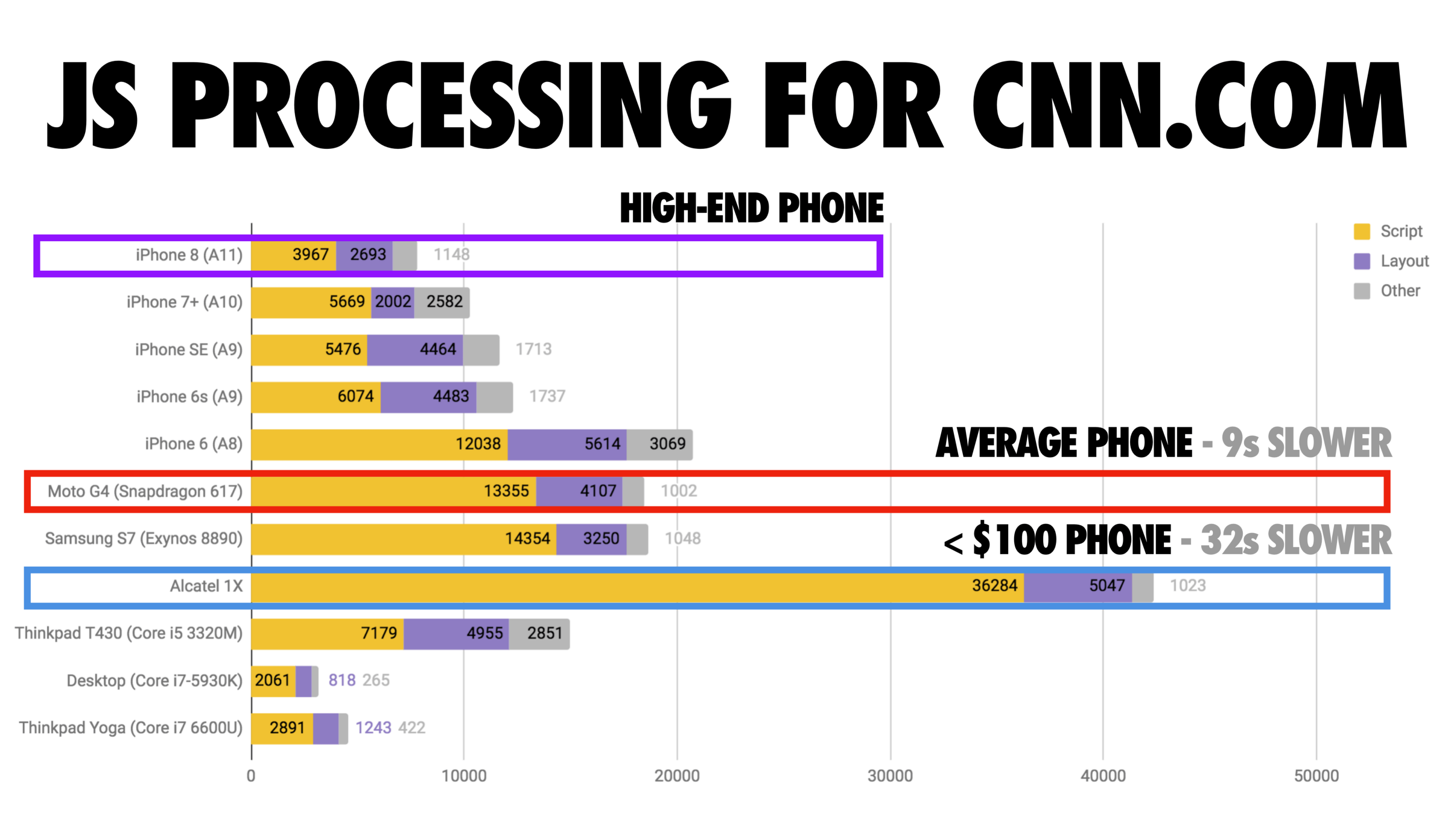760d82bd9 JavaScript processing times for CNN.com as measured by WebPageTest (src). A  high-end phone (iPhone 8) processes script in ~4s.