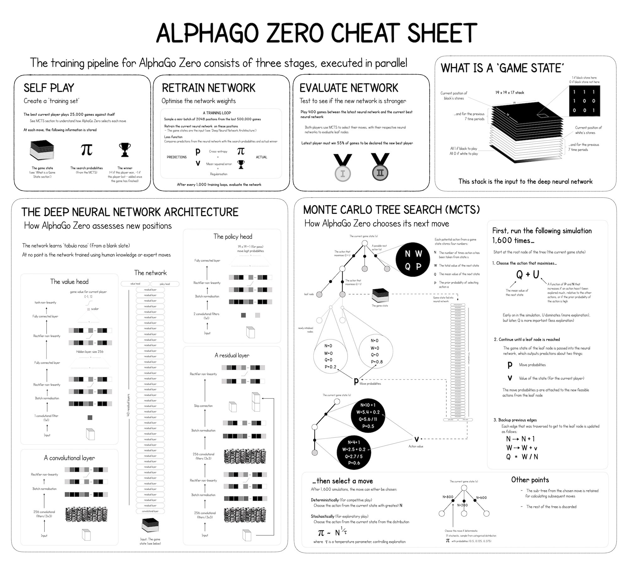 AlphaGo Zero Cheat Sheet