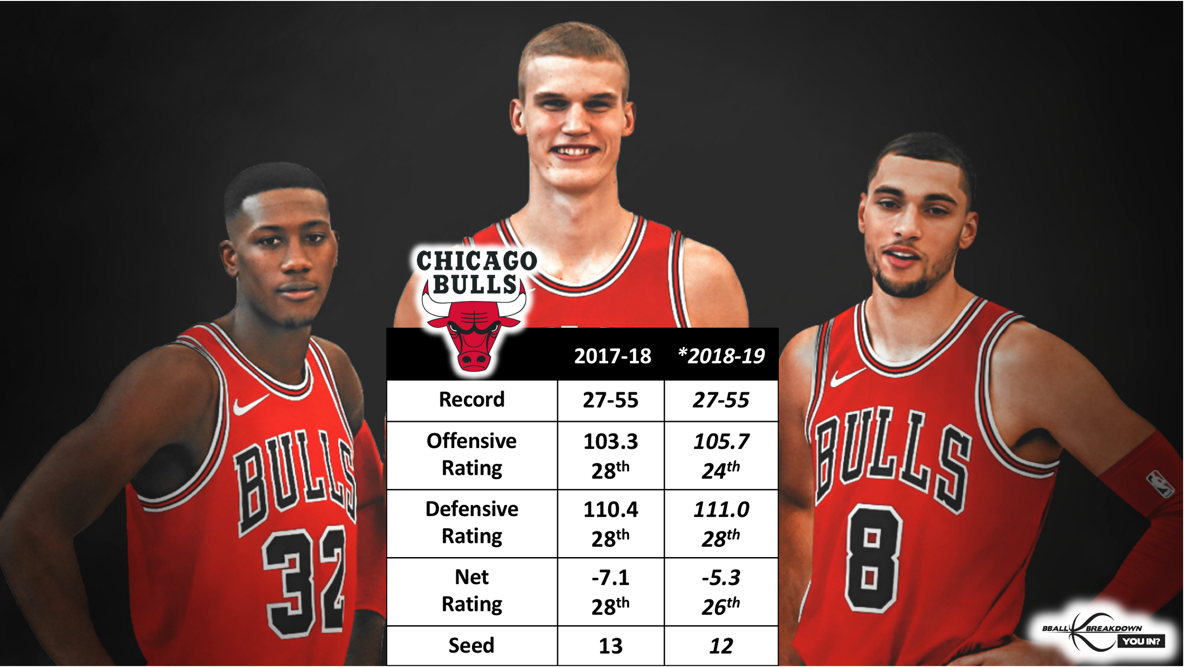 faae5f053 Chicago surrendered 110.4 points per 100 possessions last season and  finished above only Cleveland and Phoenix. Year two without Jimmy Butler  and the first ...