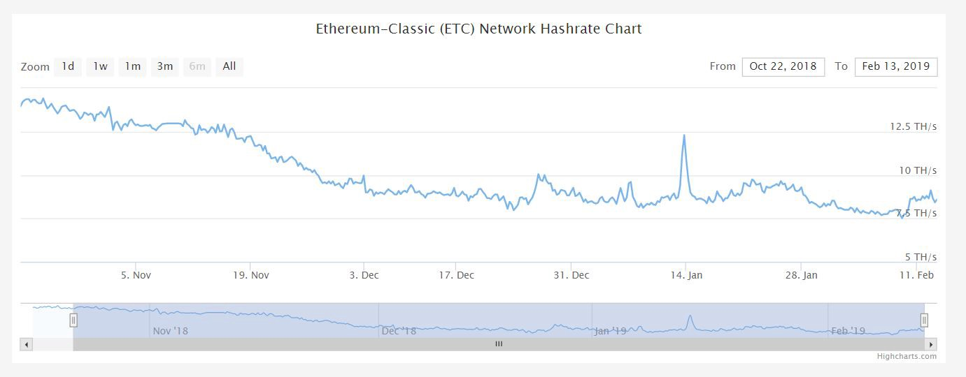 How Many Confirmations Needed Ethereum 51 Hashrate Attack