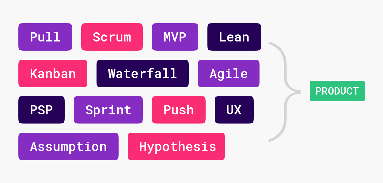 Building Better Products by Exploring Workflows and Design Processes