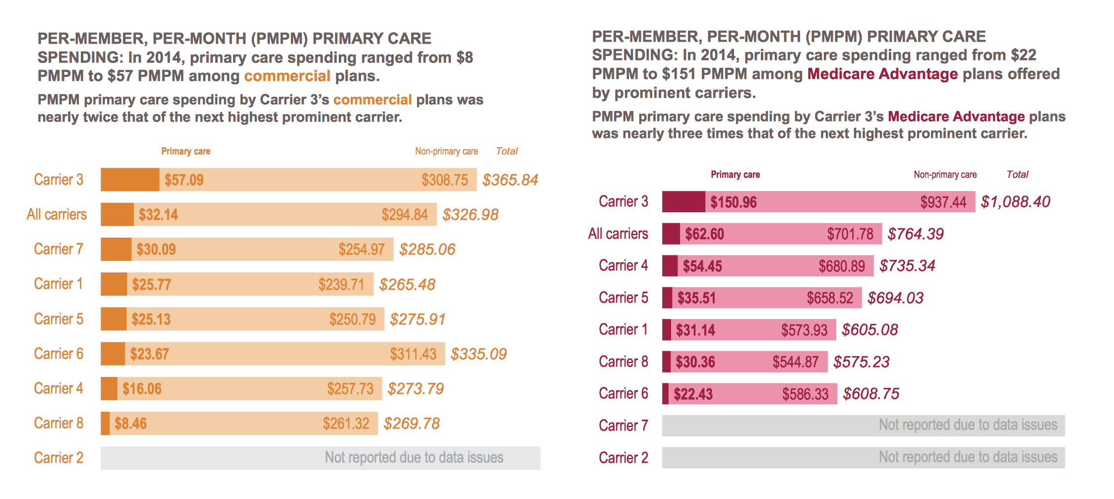 a3fd1b724a7 Data from Oregon on what insurers pay for primary care PMPM in the  commercial and Medicare Advantage markets.