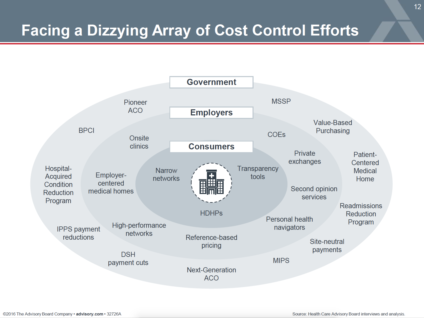 Opinion Generation Of High Performing >> Cutting Health Care Costs Where To Start Arena Blog