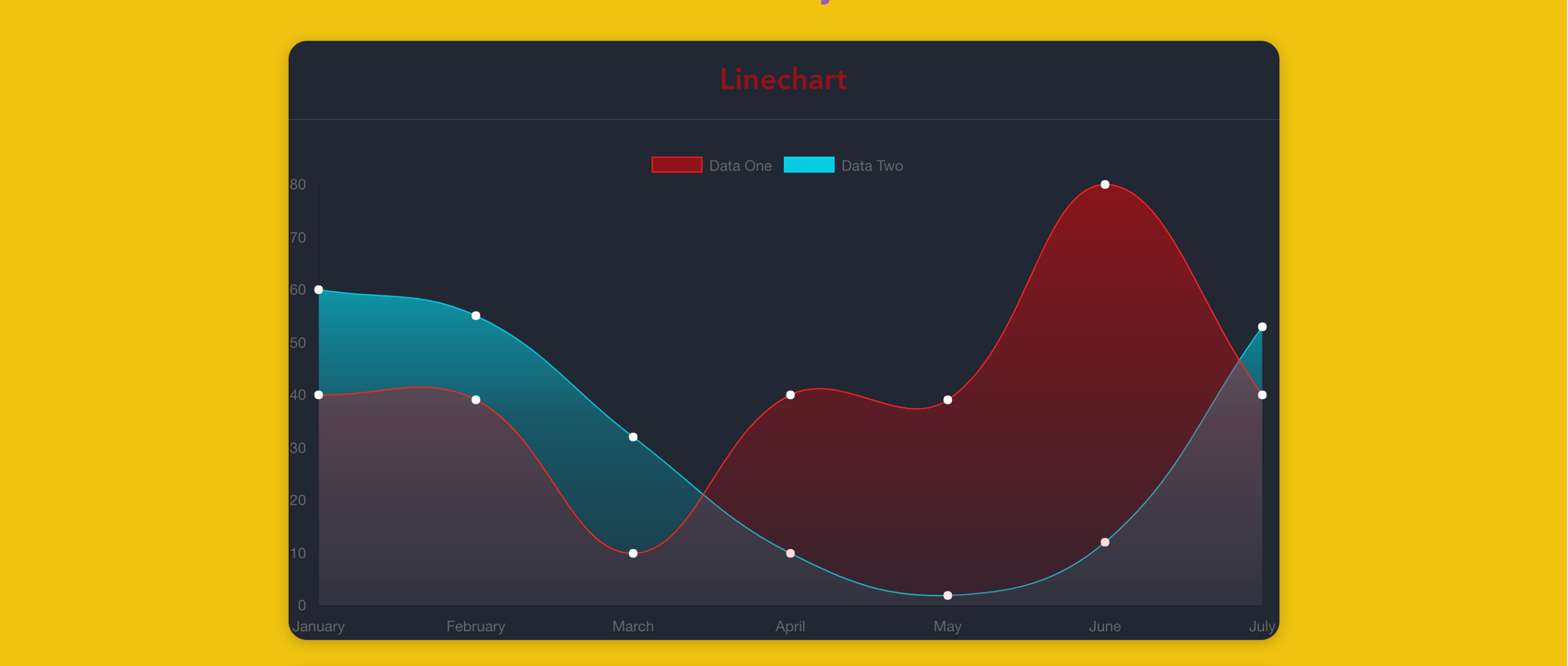 Creating Stunning Charts With Vue Js And Chart