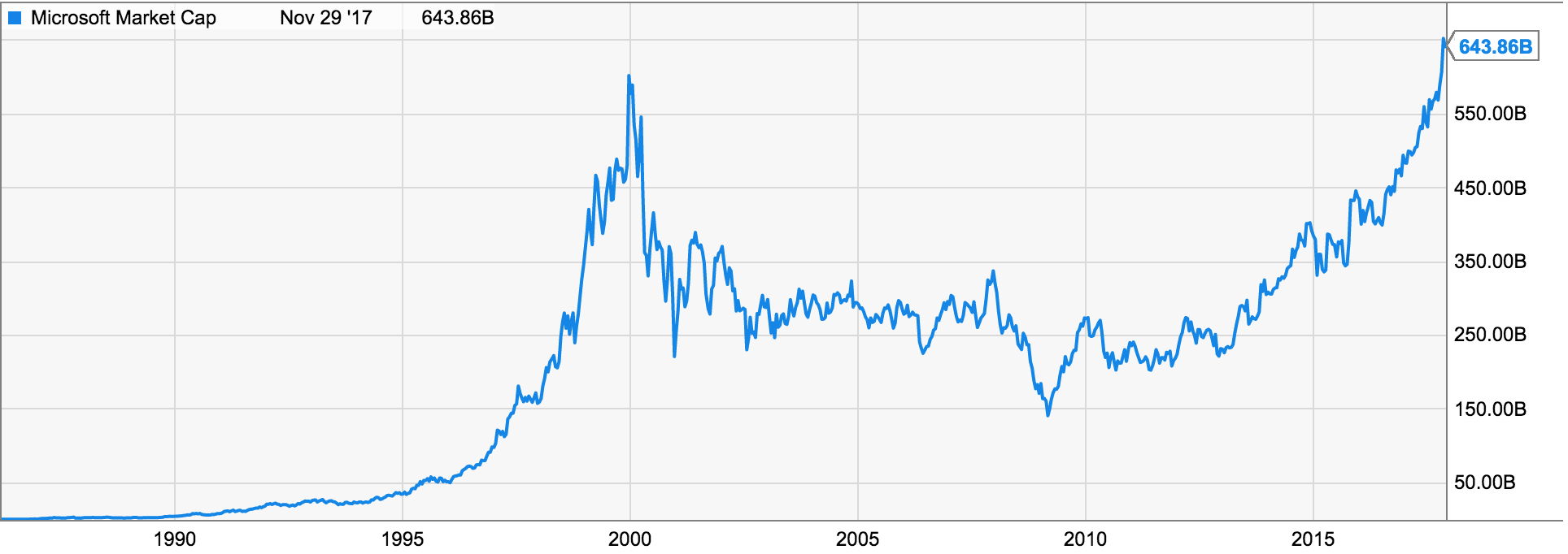 CISCO Was Priced At 79 Share The Peak Of Tech Bubble After Crashing To 11 In 2002 Its Now Worth 32 Less Than Half What It