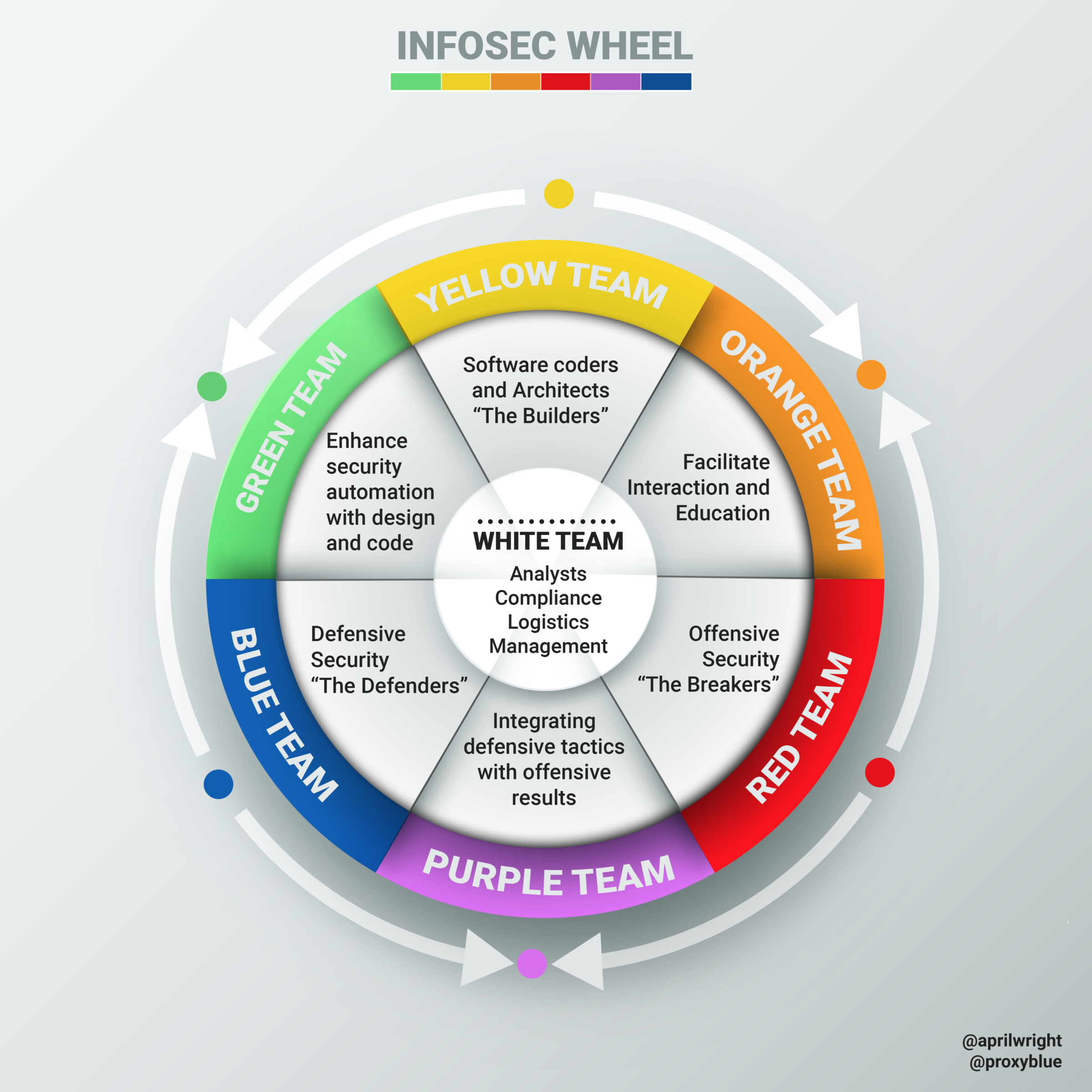 d95f06fa4fbb Introducing the InfoSec colour wheel — blending developers with red ...
