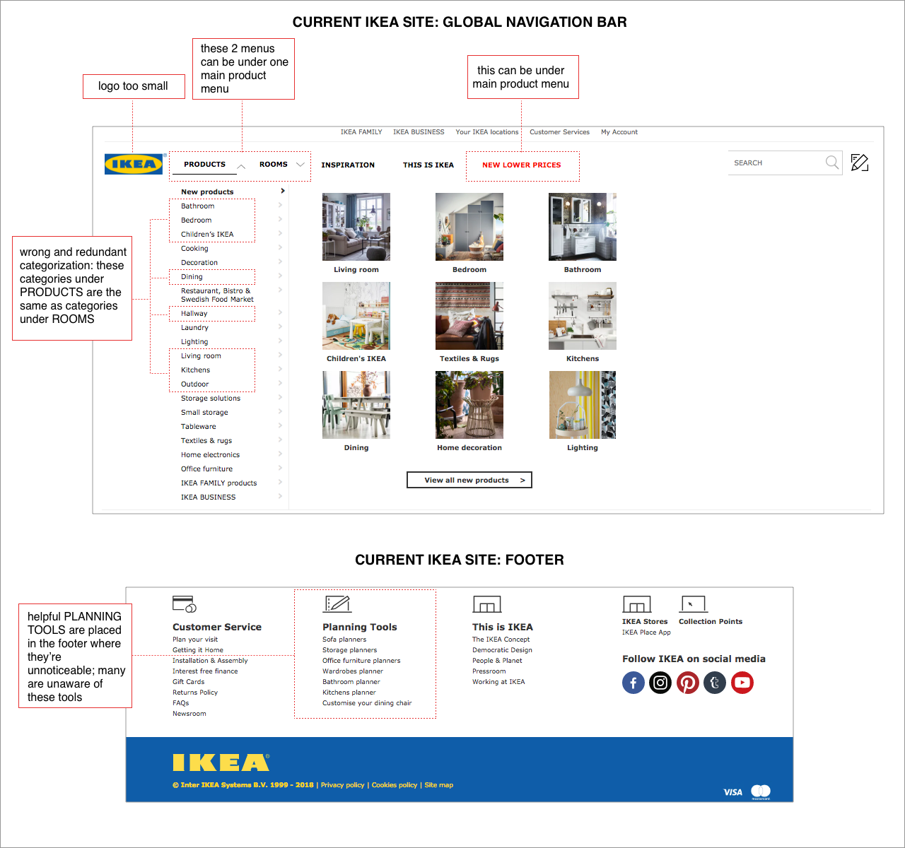 Based On Data Gathered The Three Main Activities That Ikea Customers Do In Are For A Product Browse Through Showrooms To Get Ideas And