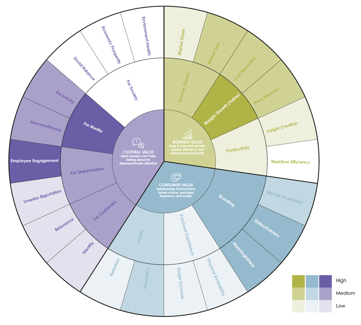 """Using the Marketing Value Wheel to identify where the value lies in a project using a """"heat map"""""""