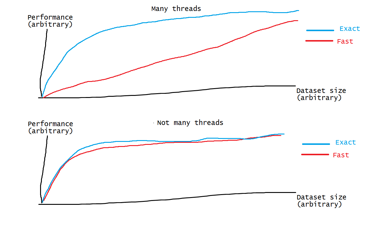 Destroying the Myth of \u201cnumber of threads \u003d number of physical cores\u201d