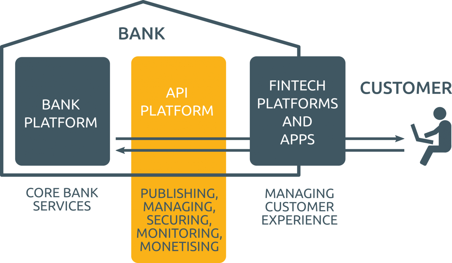 How Europe S Push For Open Banking Is Forcing Banking Apps