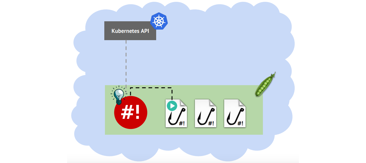 Announcing shell-operator to simplify creating of Kubernetes operators
