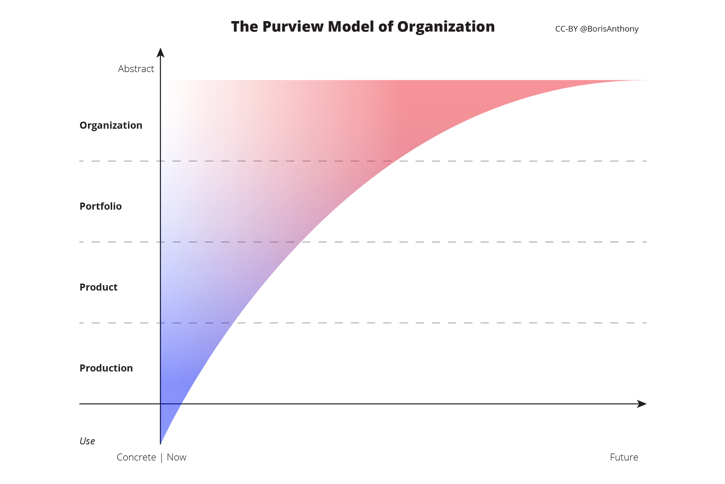 The Purview Model Levels: Production, Product, Portfolio, Organization.