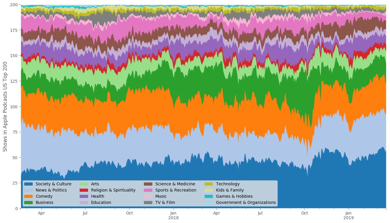 I tracked Apple's Top 200 Podcasts for two years. Here's what I found.