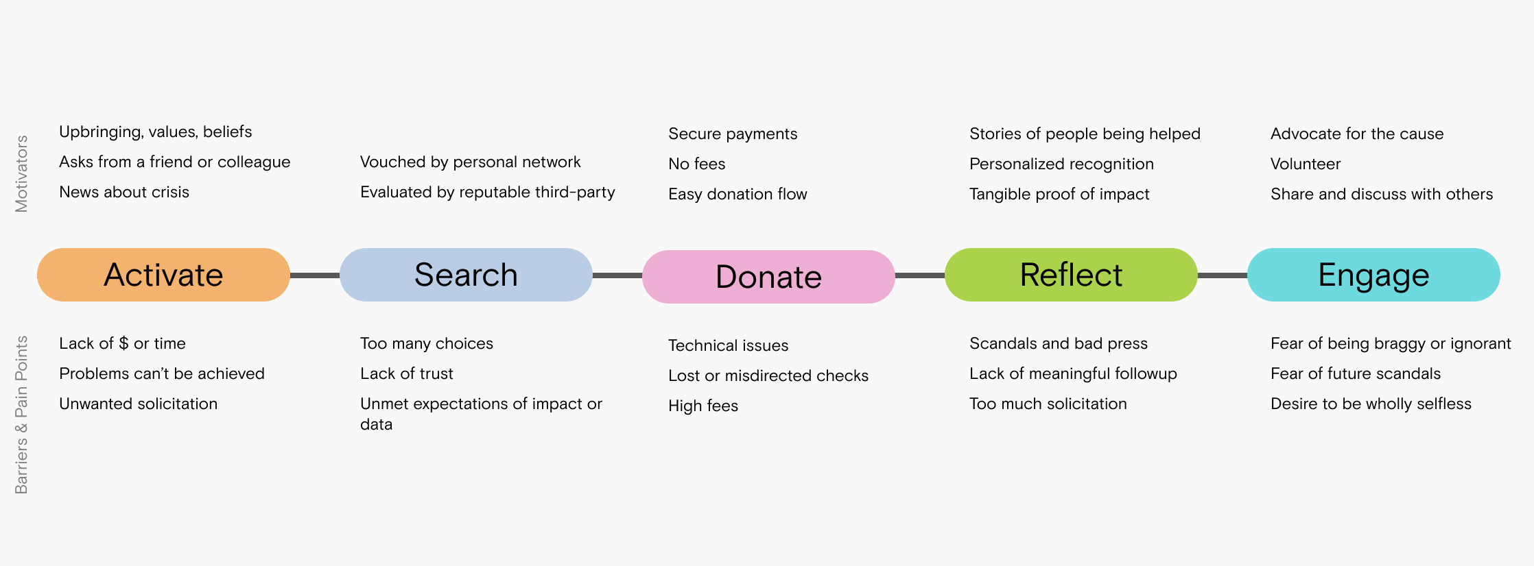 Outline summary of the donor's journey