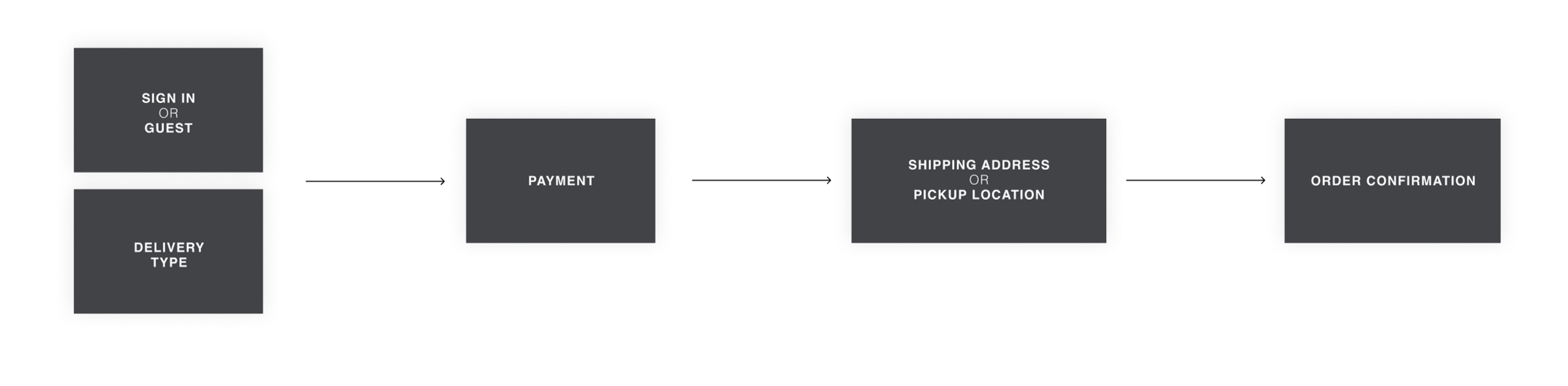 Payment-first checkout experience — a UX exploration 16