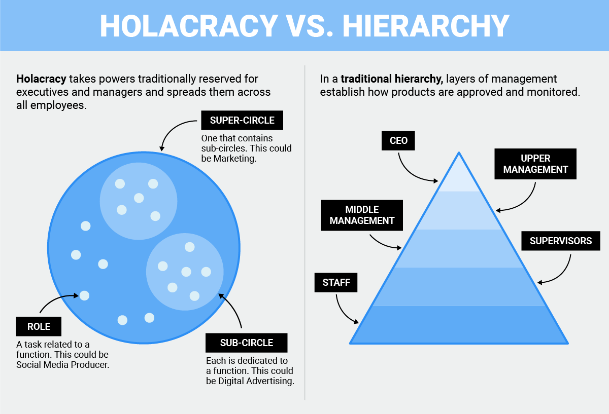 Image result for holacracy vs hierarchy