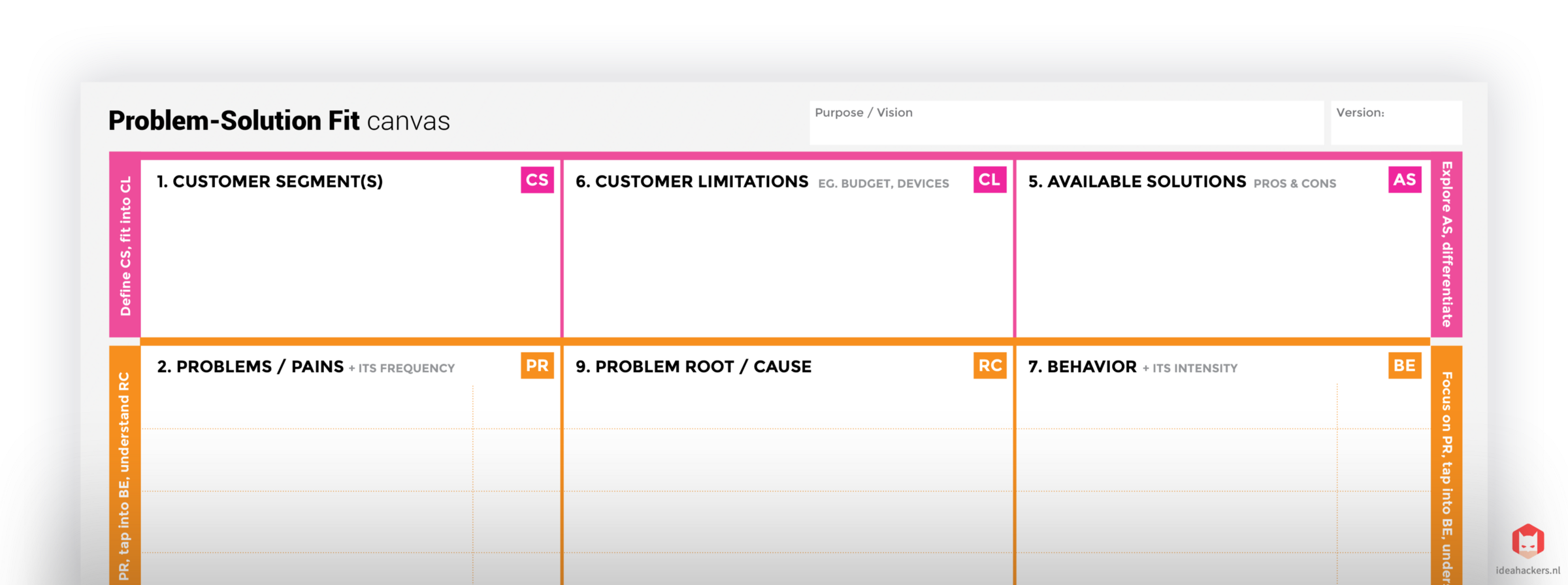 The Problem Solution Fit Canvas Is Based On Principles Of Lean Startup LUM Lazy User Model And Experience Design