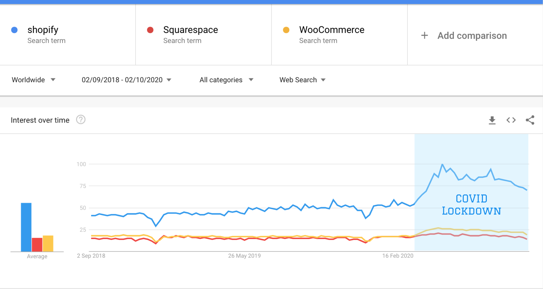 Shopify & Shopify alternative Google Trends view