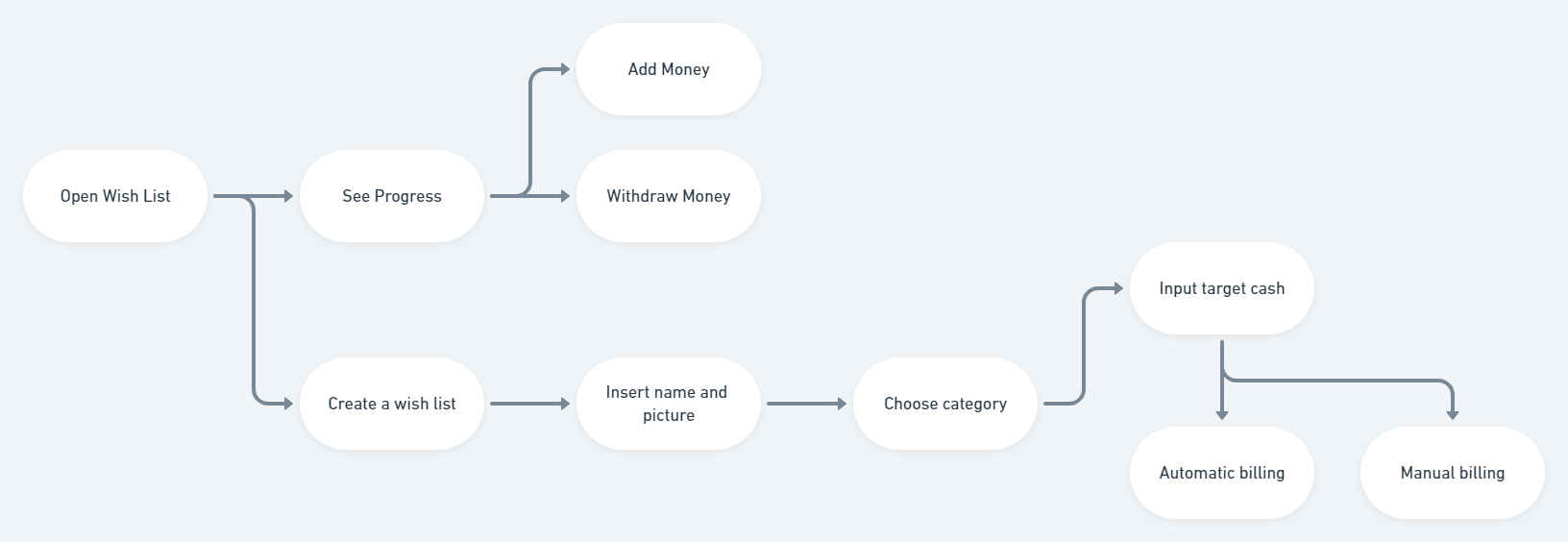 How might we teach financial literacy to kids and teens—a UX case study