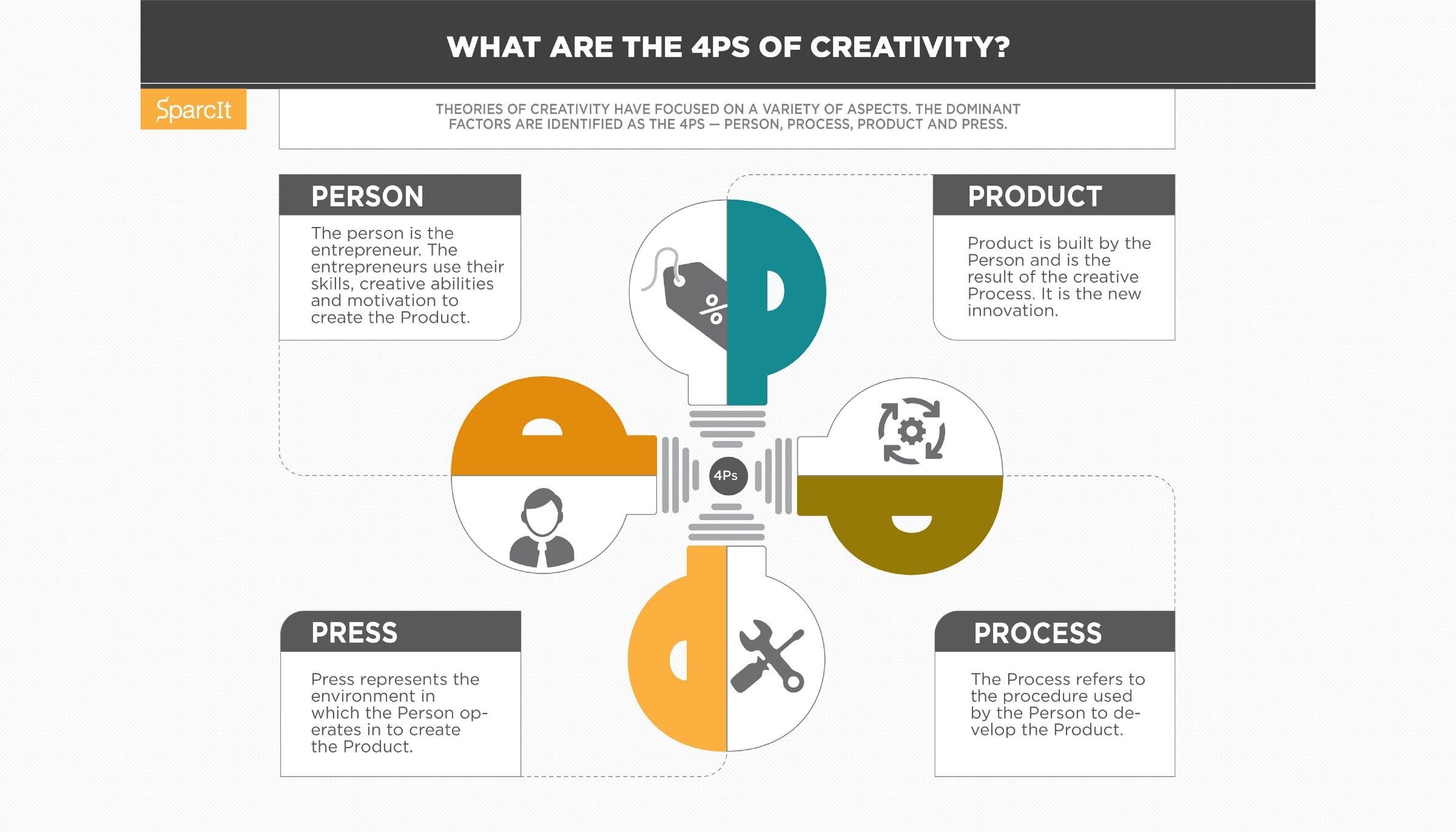 Creativity Is An Intangible Characteristic That Most Organizations Aim To Cultivate So Much Of What Makes Organization Succeed The Ability Foster