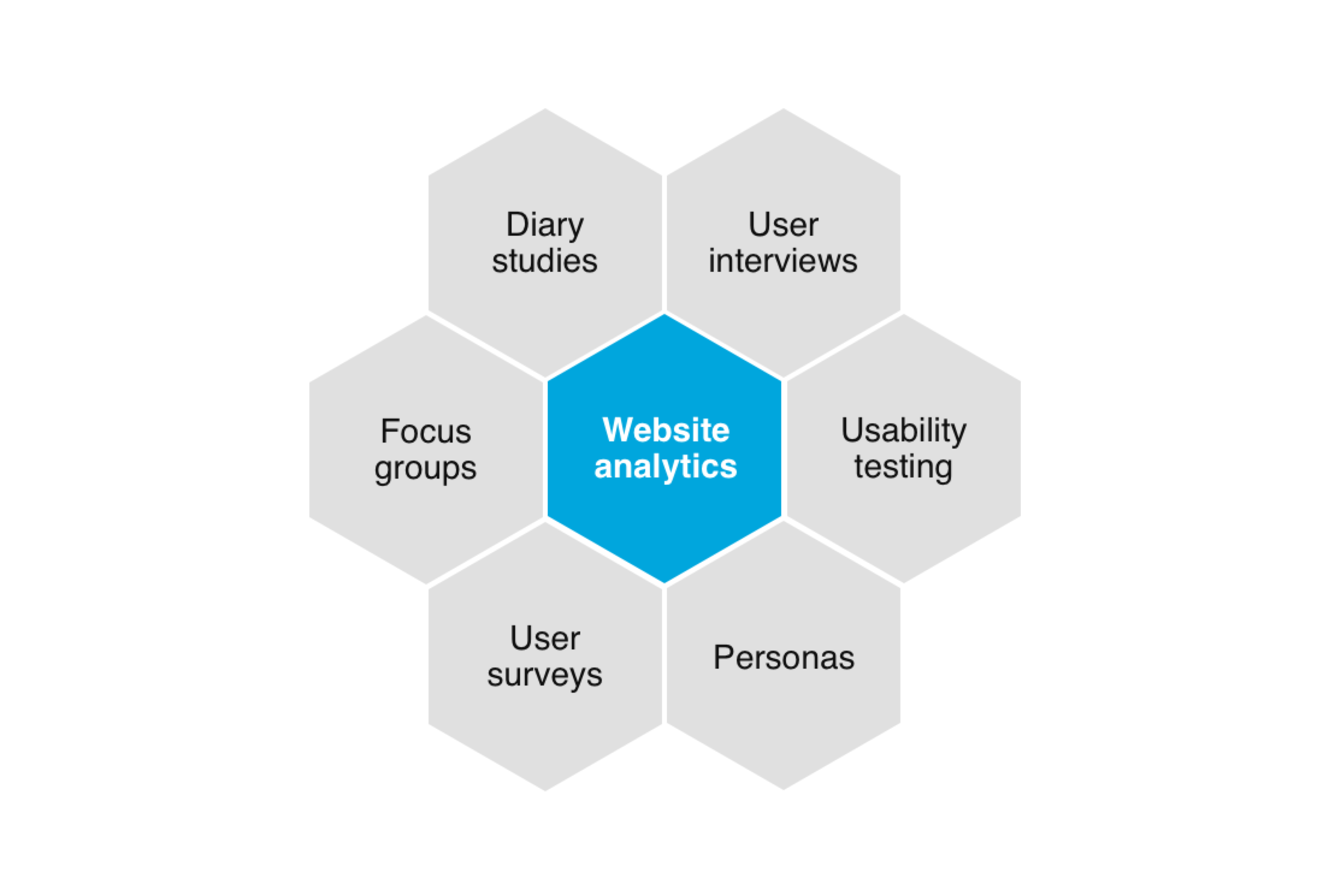 User Experience is… designing with insight
