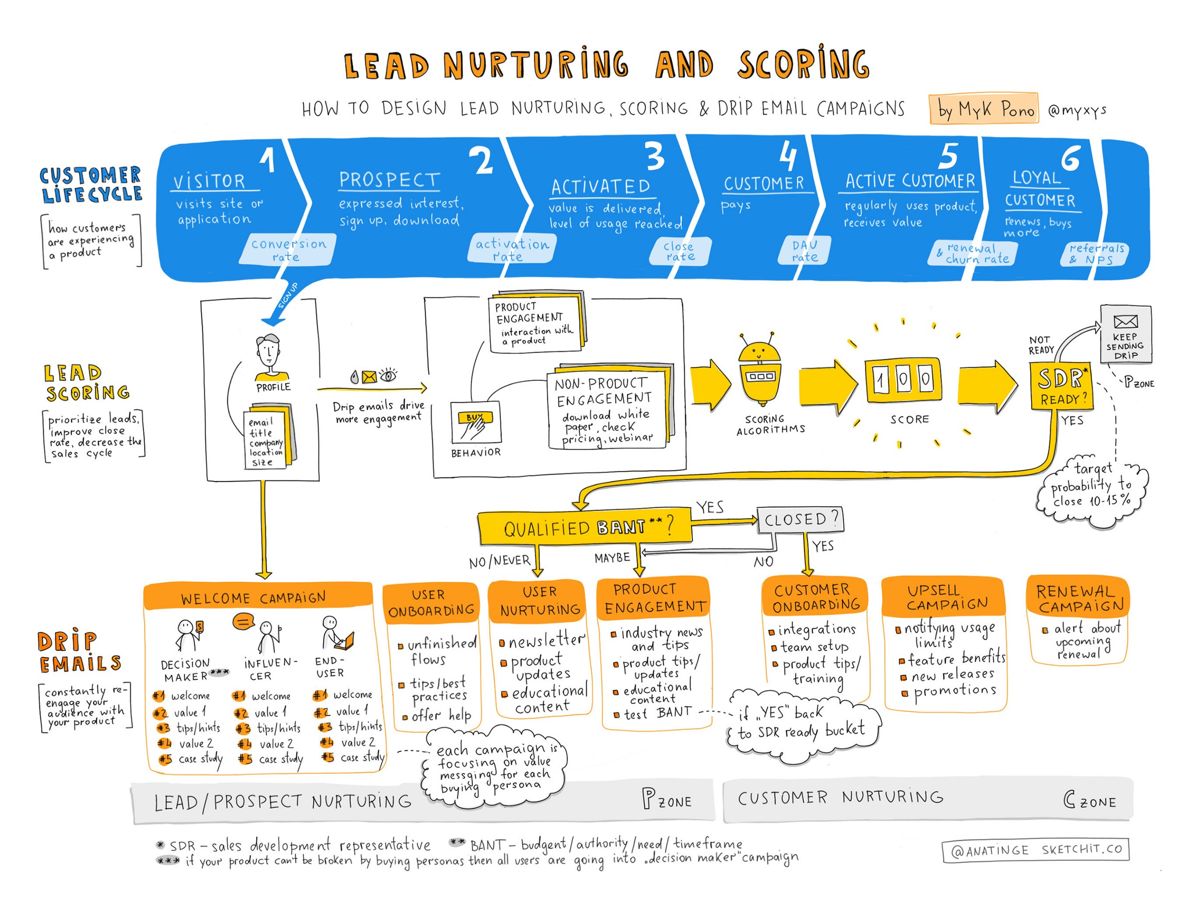 how to design lead nurturing lead scoring and drip email. Black Bedroom Furniture Sets. Home Design Ideas