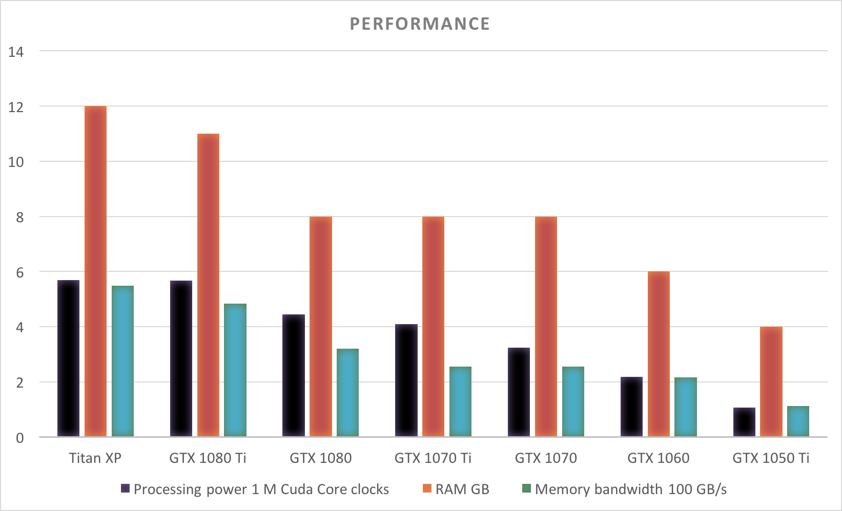 Here Is Performance Comparison Between All Cards Check The Individual Card Profiles Below Notably Of An Xp And Gtx 1080 Ti Very