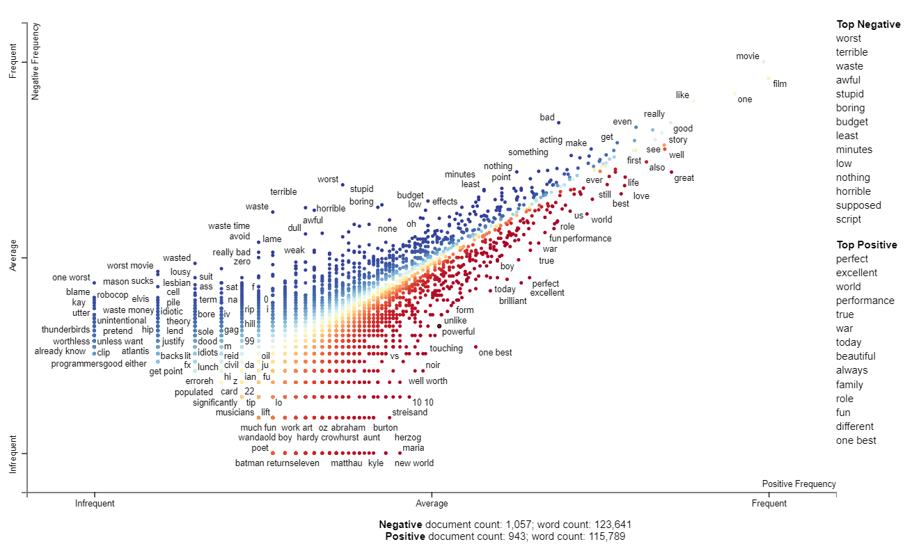 visualization of sentiment words in IMDB review data