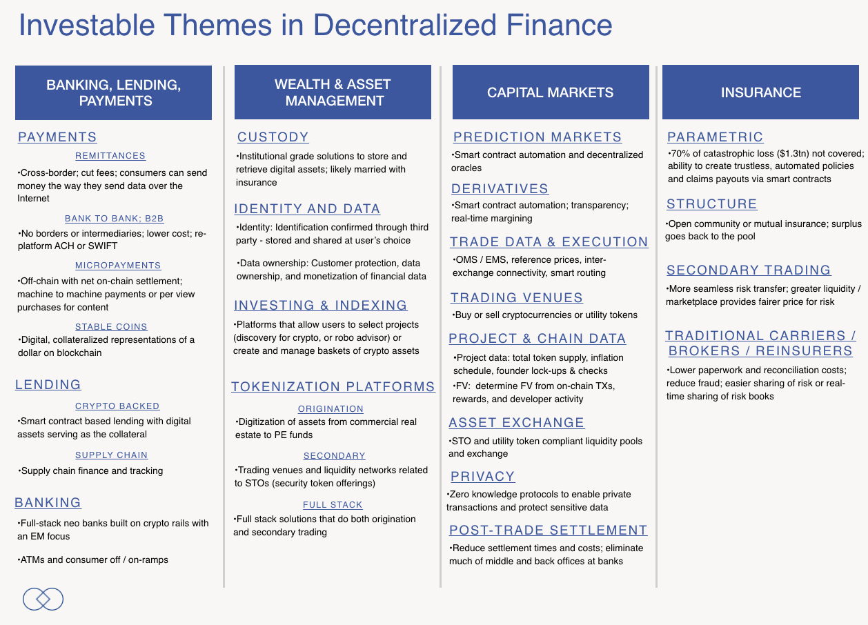 Decentralized Finance Is a Continuum
