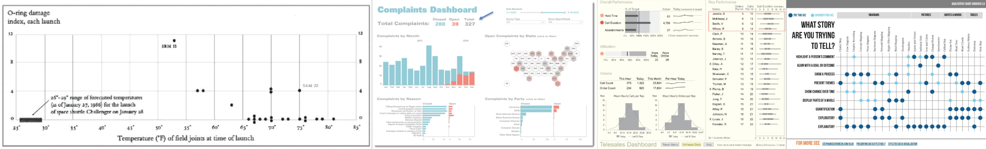 Data Visualization, Fast and Slow