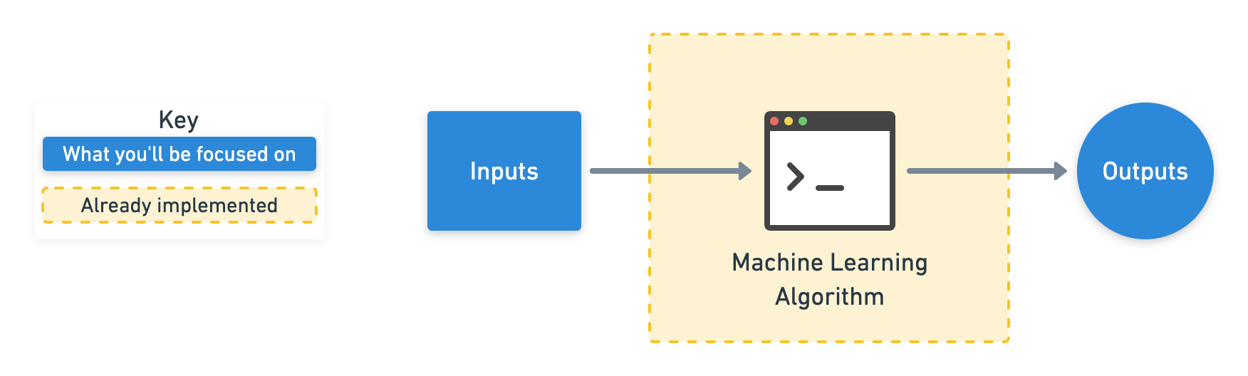 diagram showing inputs and outputs to a machine learning algorithm with emphasis on inputs and outputs being the focus