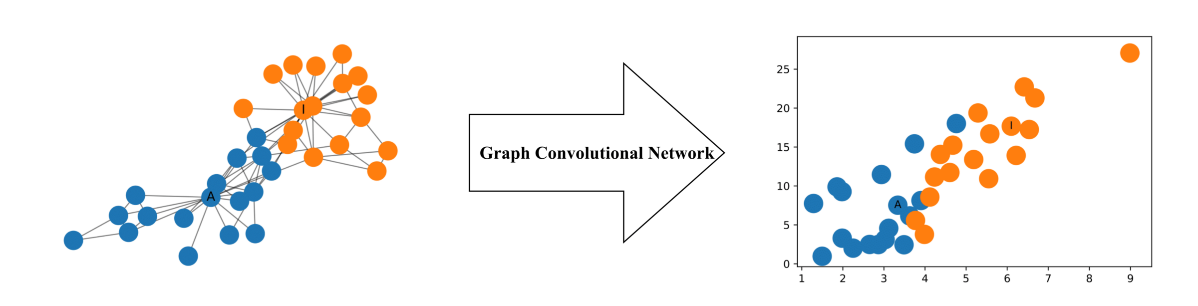 How to do Deep Learning on Graphs with Graph Convolutional Networks