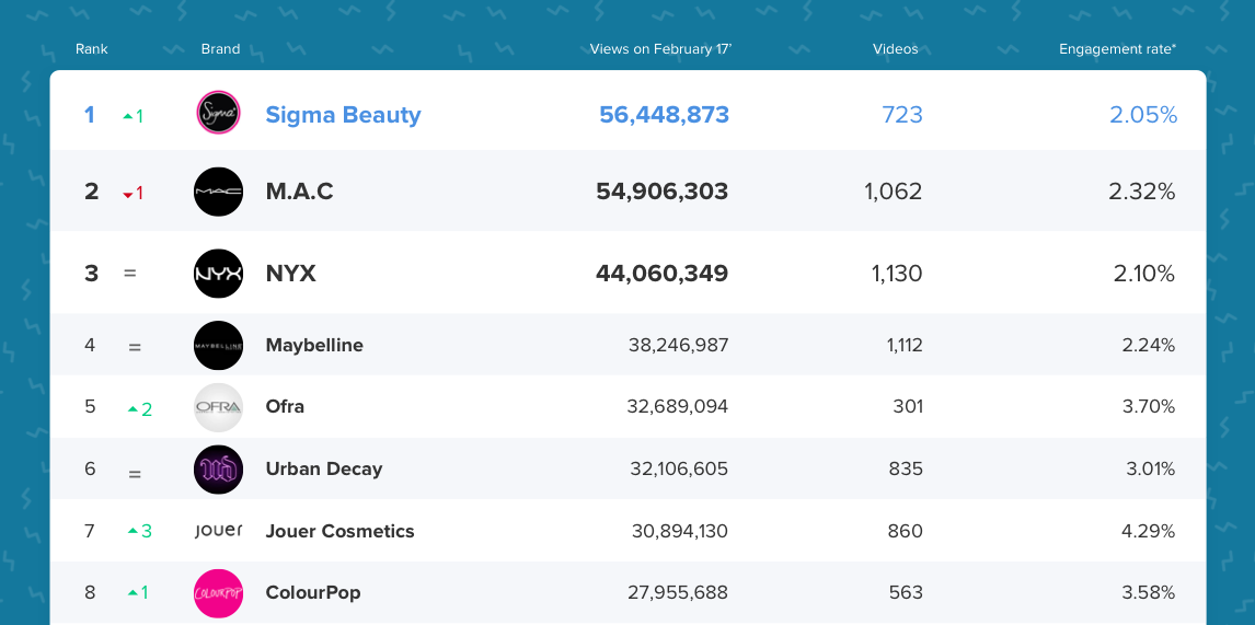 Every month, we're releasing the Earned Media Ranking of the Top 50 Beauty Brands loved by Micro-Influencers on YouTube. These rankings are based on the ...