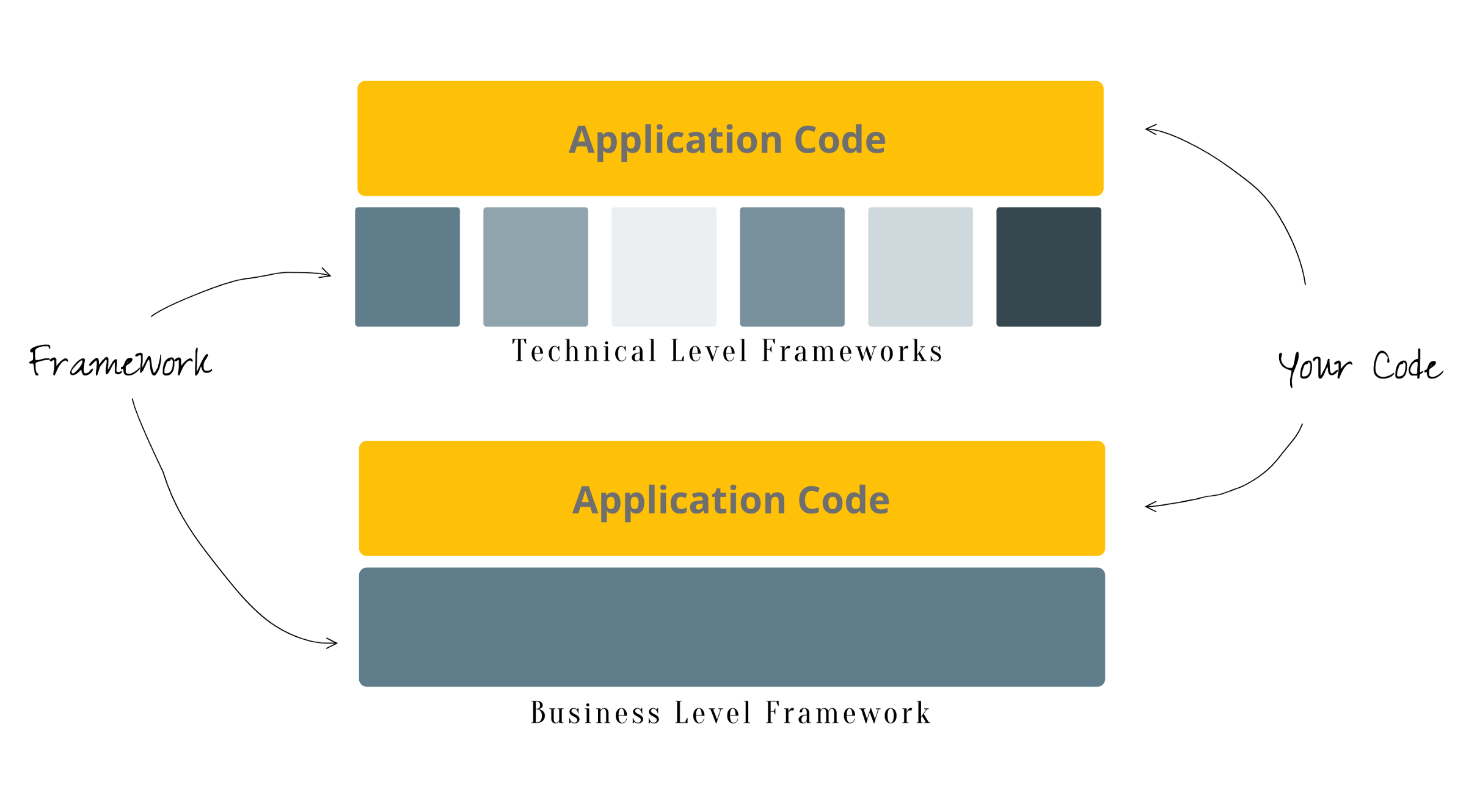 Shared Code Framework And Toolkit The Mighty Programmer Medium