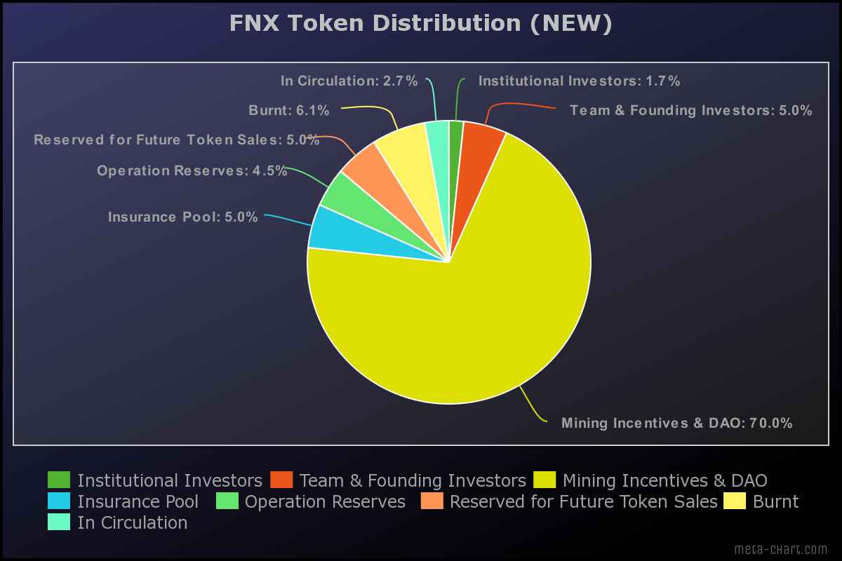 The new community-oriented plan for FNX token distribution.